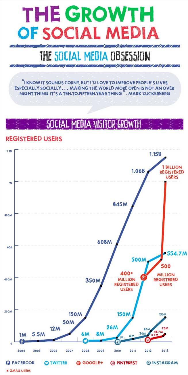 growth-of-social-media-2013